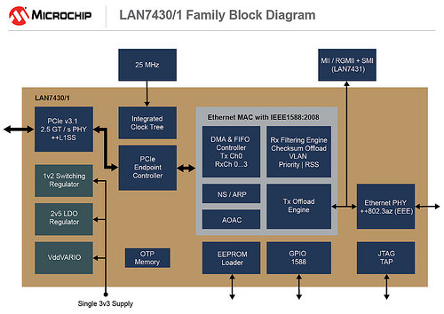 Microchip PCIe 3 1: Power Savings for Embedded and Automotive